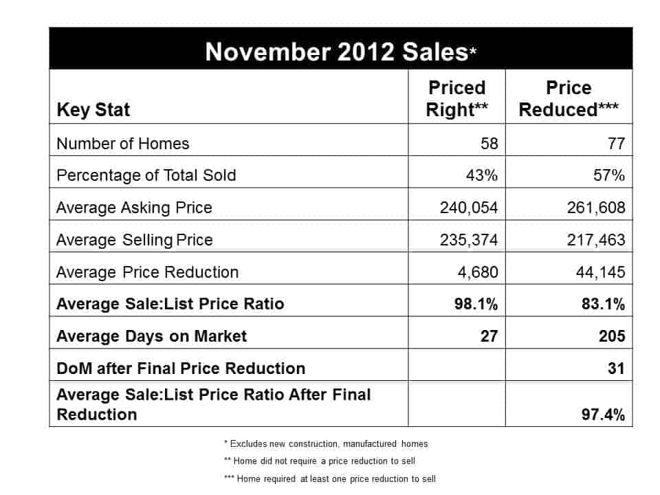 November 2012 days on market