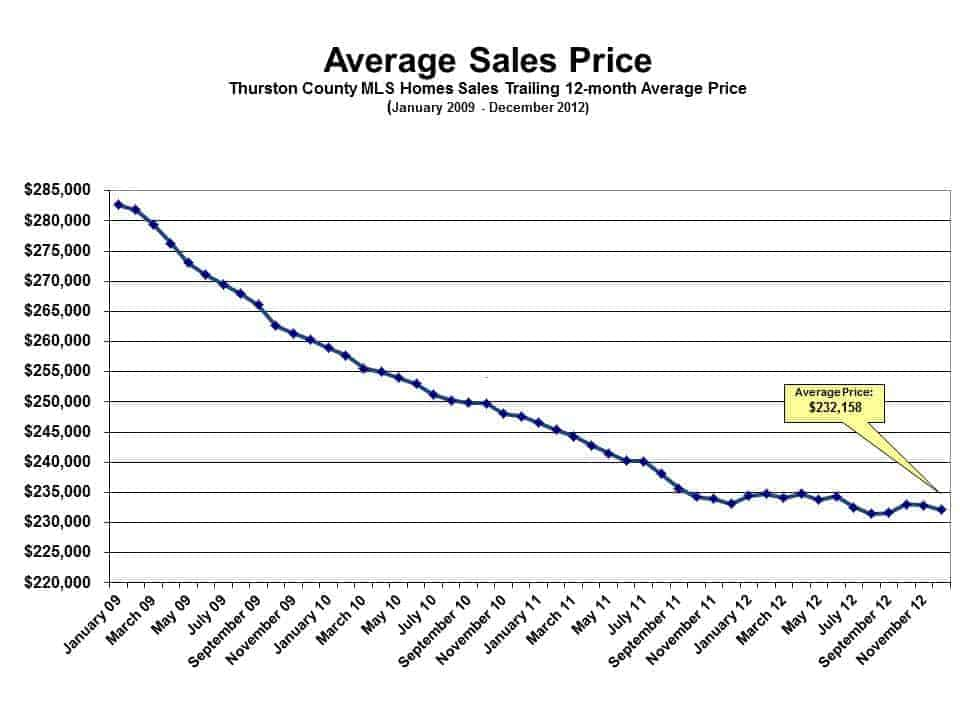 Olympia Home Prices December 2012