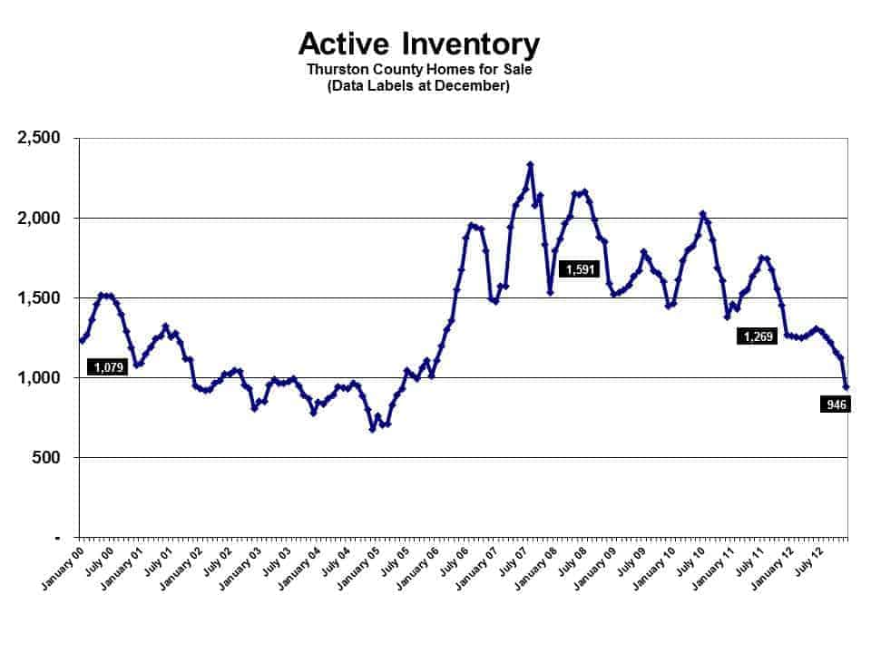 Inventory in Olympia WA December 2012