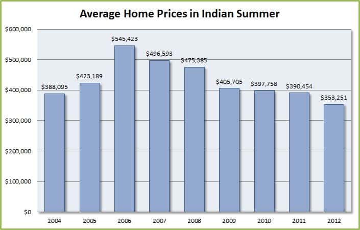 Indian Summer home values
