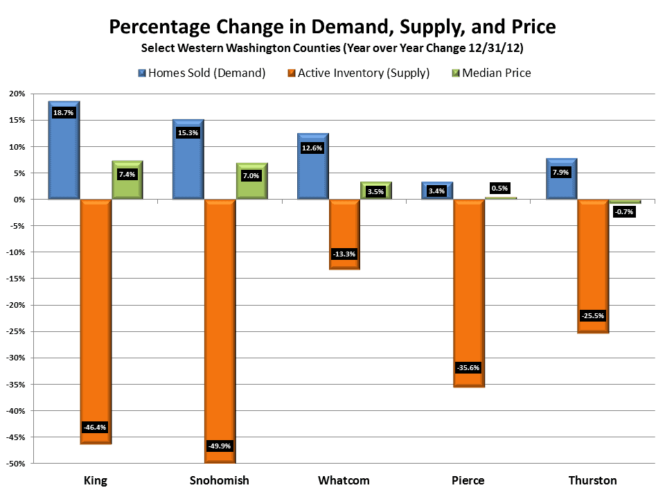 Supply Demand for Olympia WA
