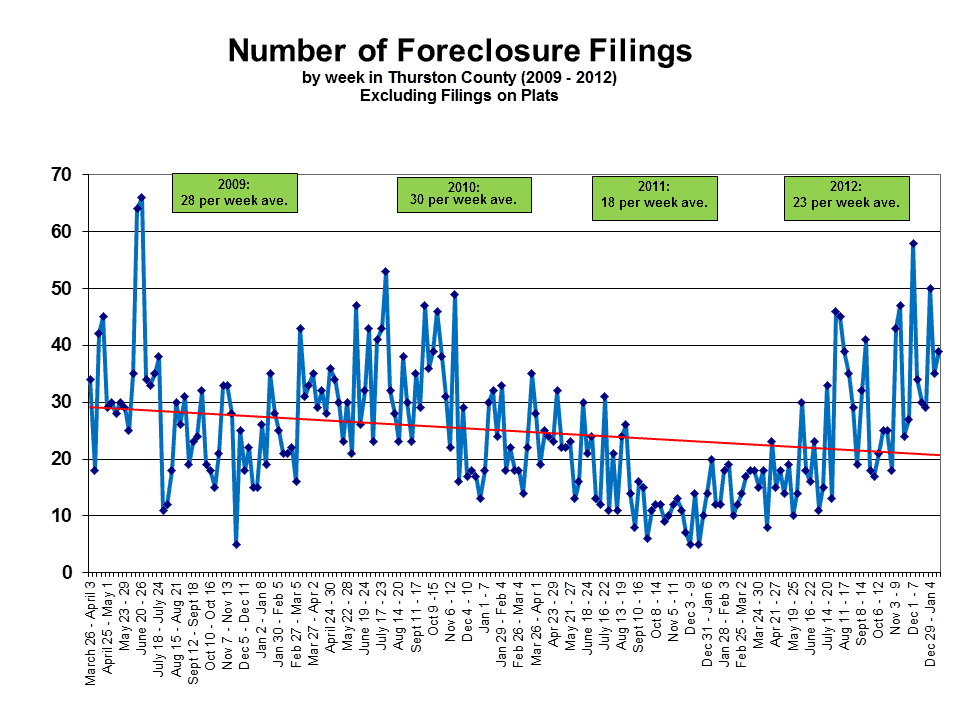 Foreclosures in Olympia WA