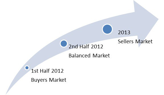 Olympia real estate market shift