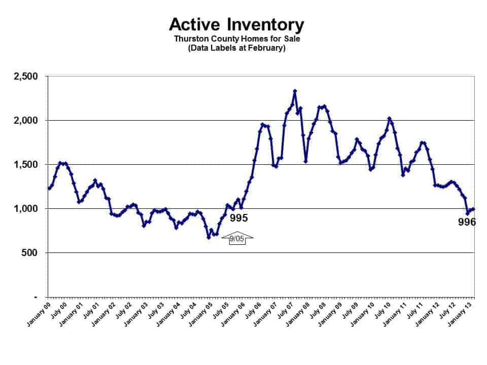 Active Inventory Feb 2013