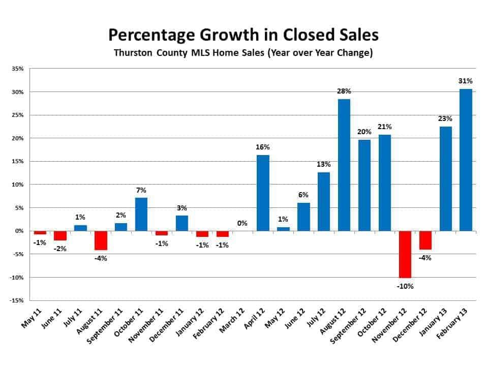 Sales Growth Feb 2013