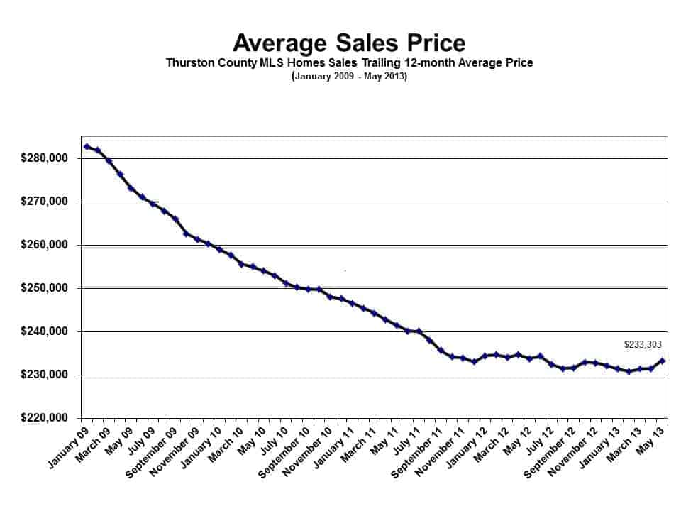 Average Sales Price in Olympia WA