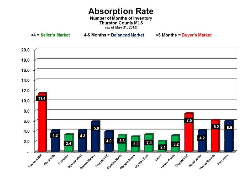 Absorption Rate for Thurston County