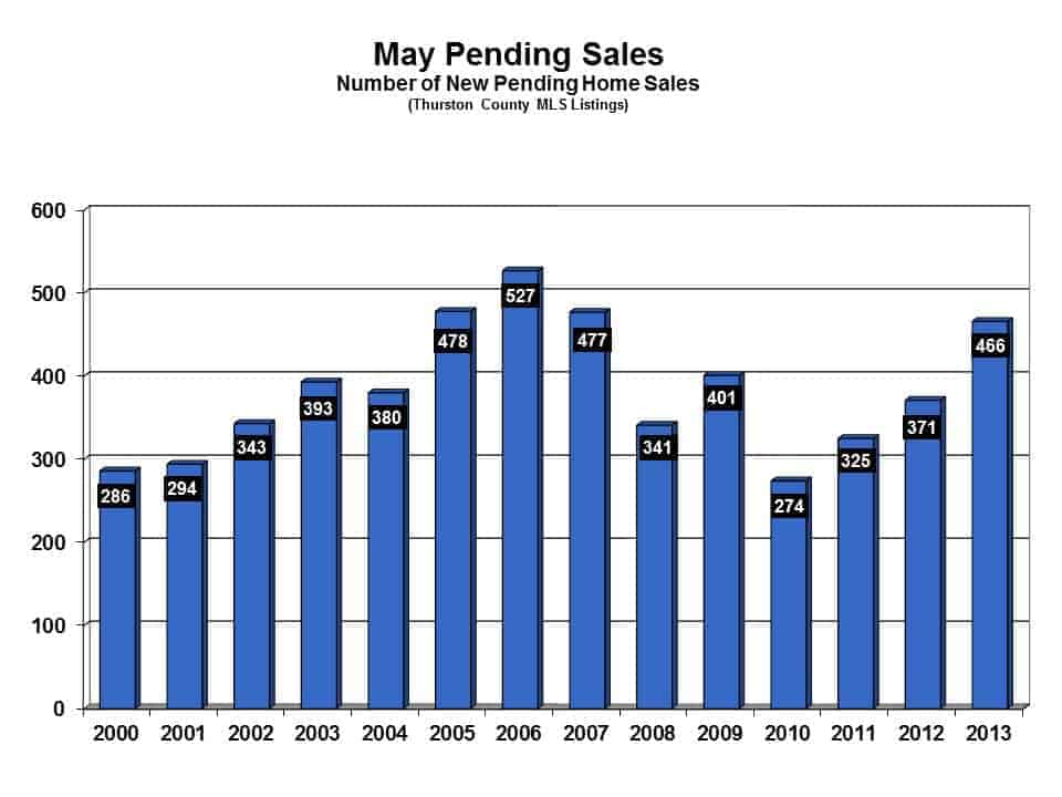 Pending Sales in Thurston County