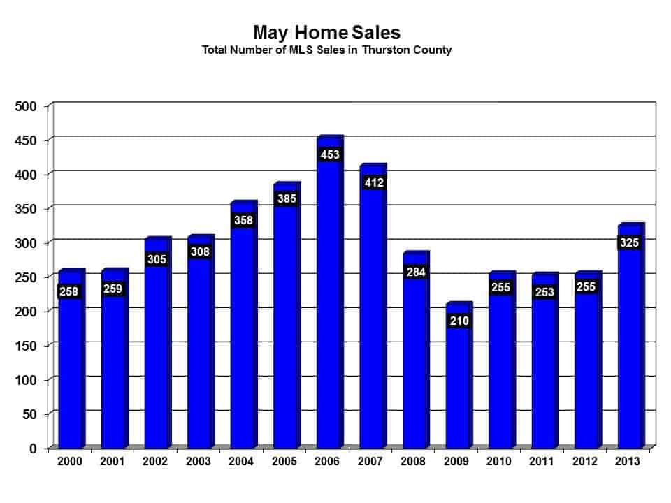 Sold homes in Thurston County