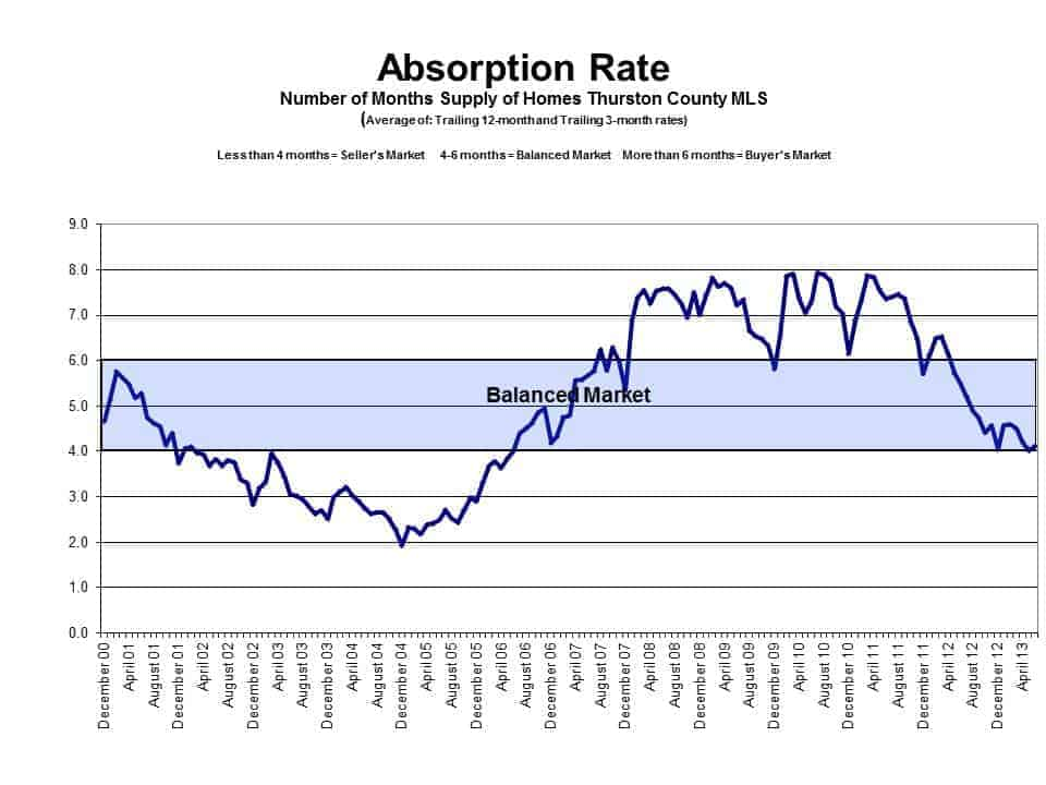 Absorption Rate in Olympia WA
