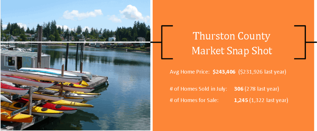 Thurston County Market Summary