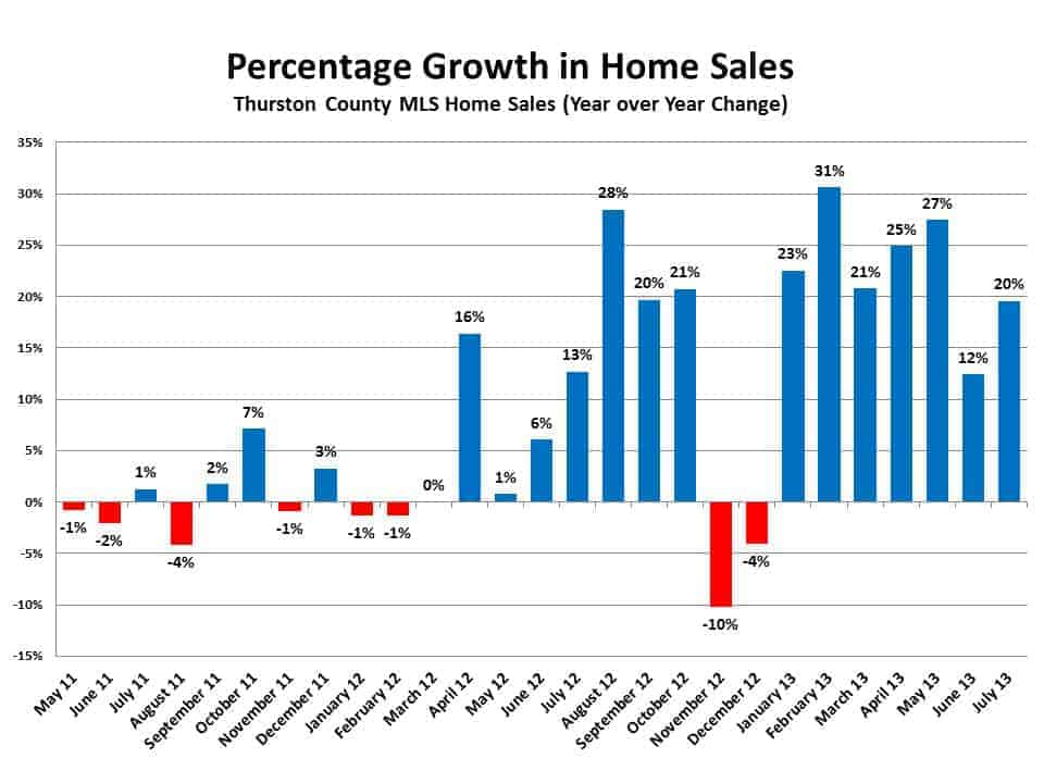 Homes Sales in Olympia WA Thurston County