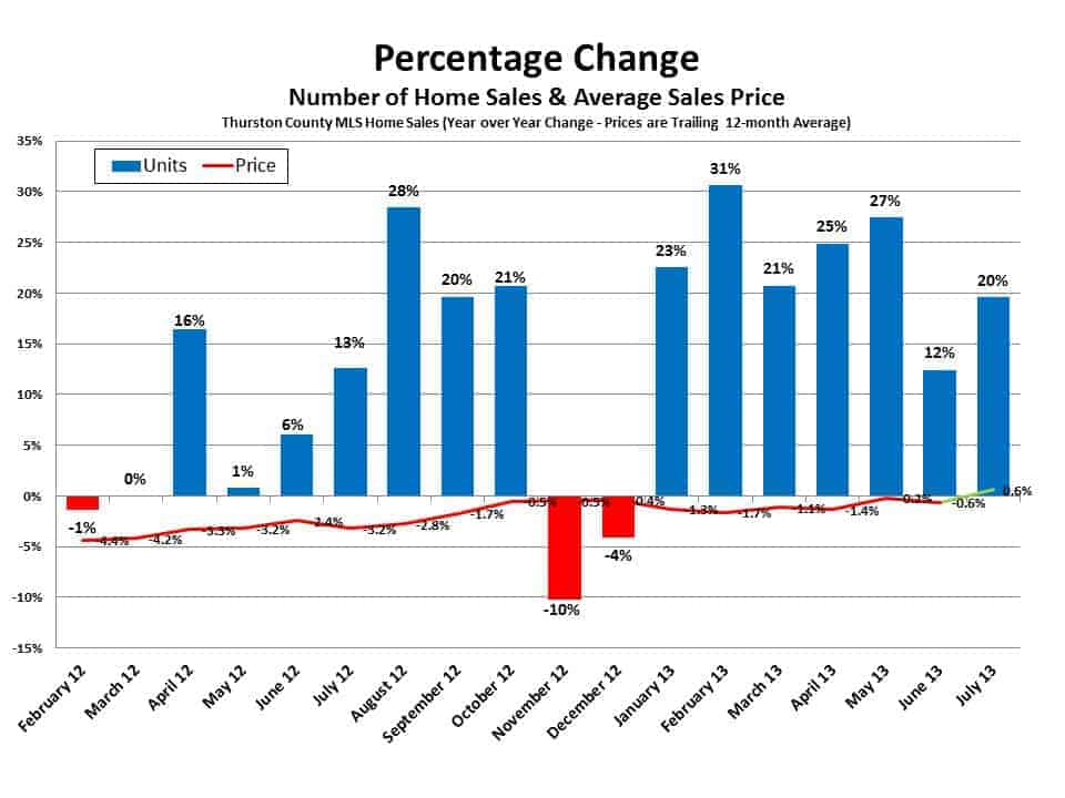 Sales and Prices combined in Olympia WA Thurston County