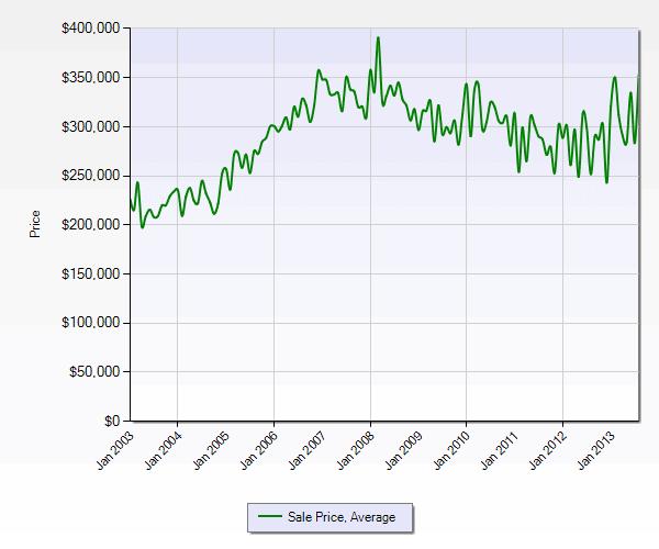 DuPont WA Sales Prices