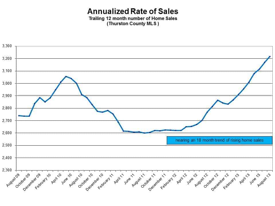 Annualized Rate of Sales in Olympia WA and countywide