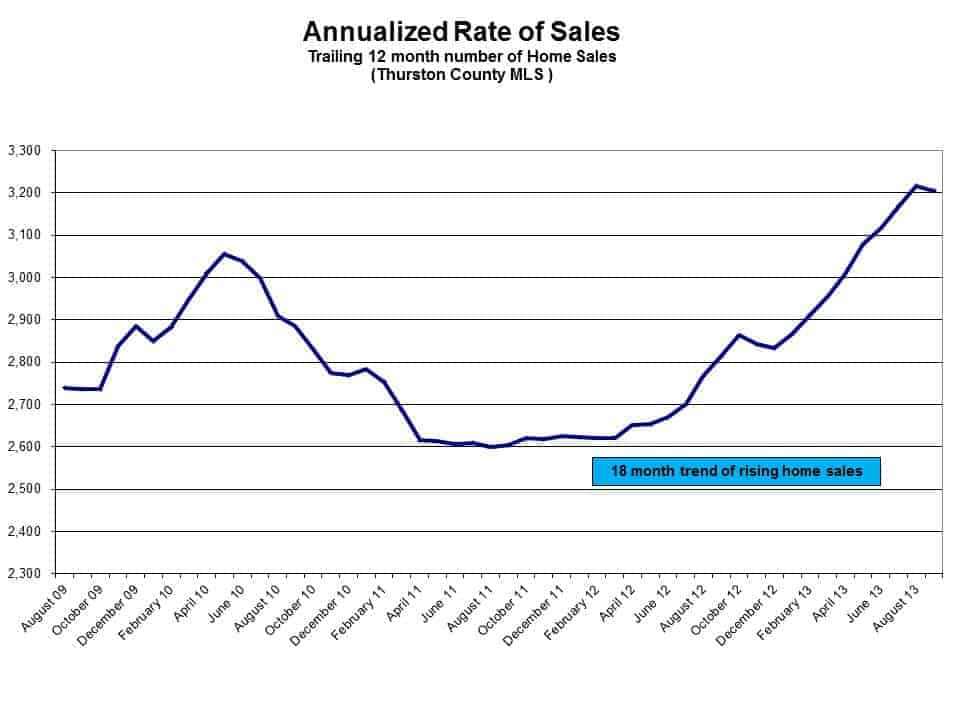 Rate of homes sales in Olympia WA