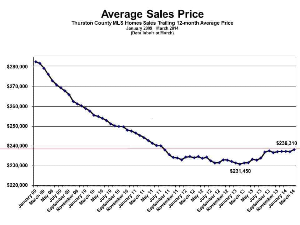 Average sales for Thurston County WA