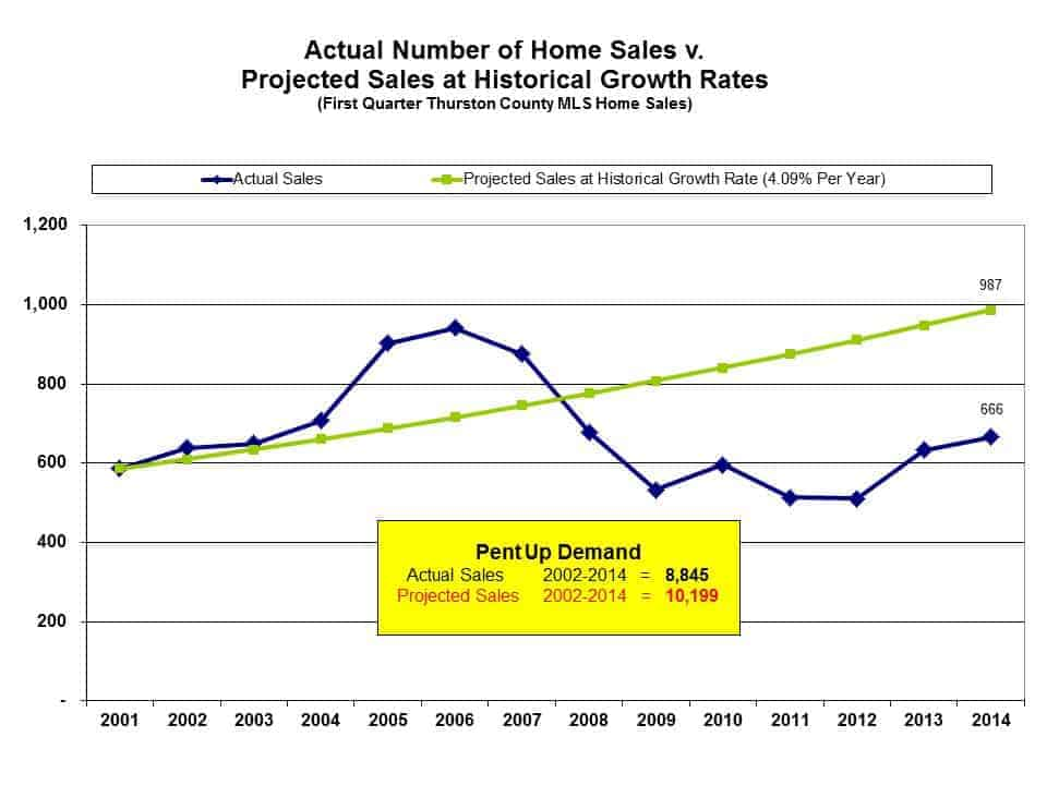 Home sales in Thurston County WA