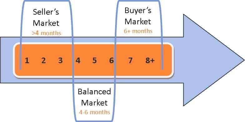 Market Timeline