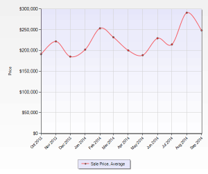 East Lacey average sales price