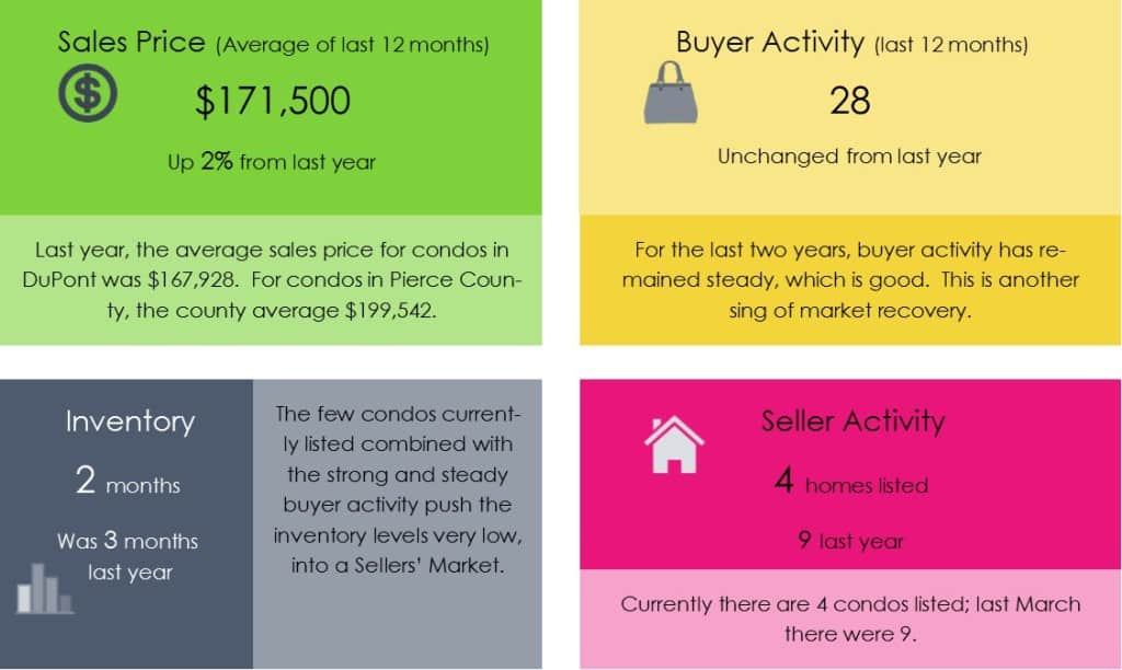 DuPont Condo real estate report March 2015