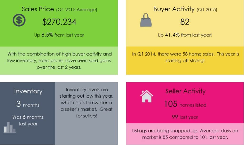Tumwater real estate march 2015 stats