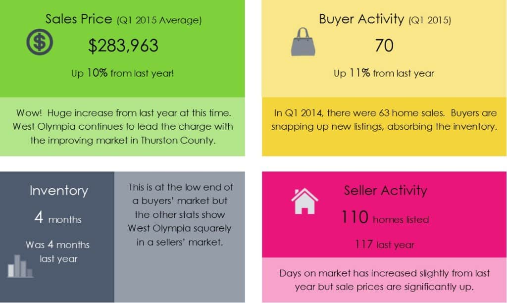 West Olympia WA real estate market update