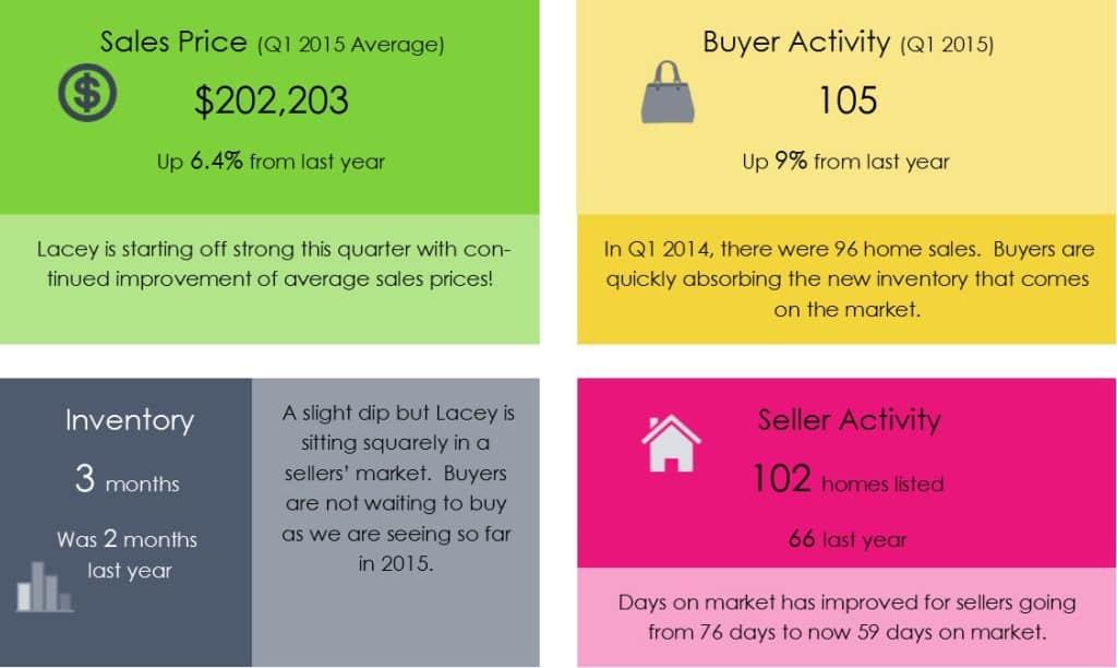Lacey WA real estate update