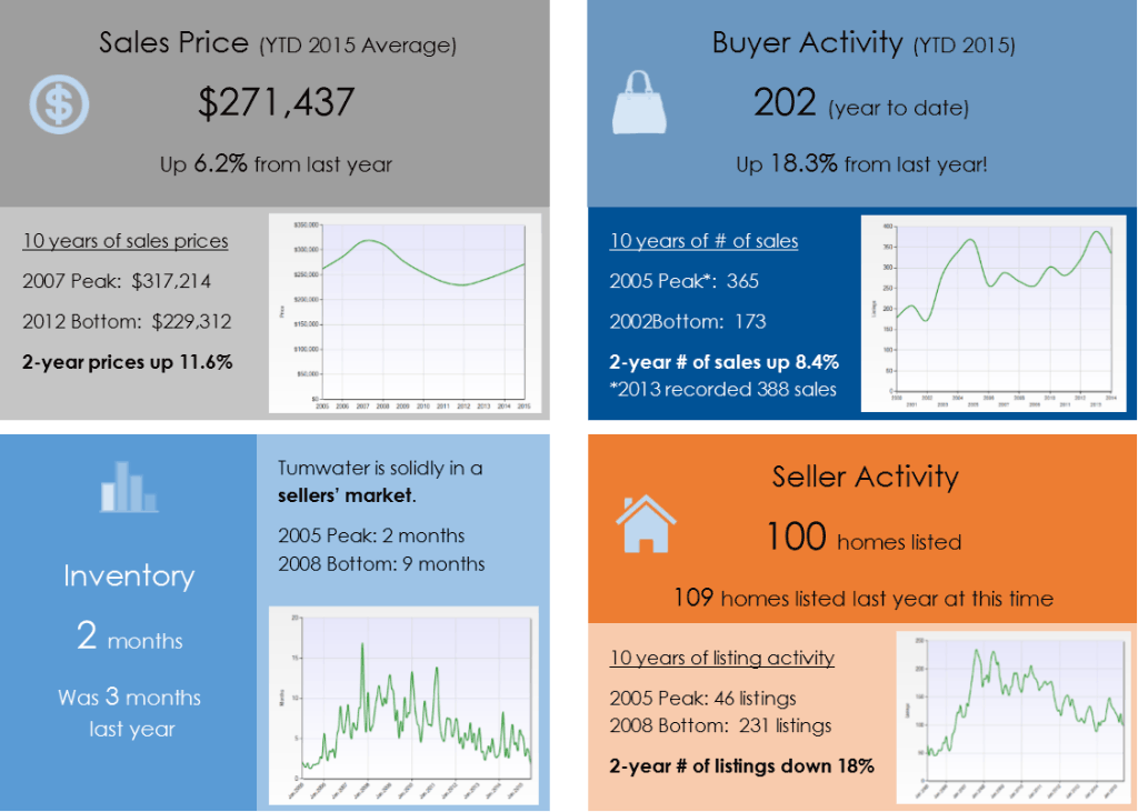 Tumwater WA real estate market update for June 2015