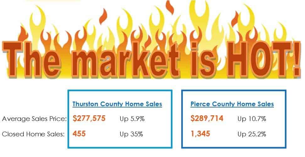 Thurston County WA real estate market