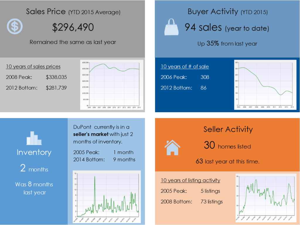 DuPont WA real estate market update for June 2015