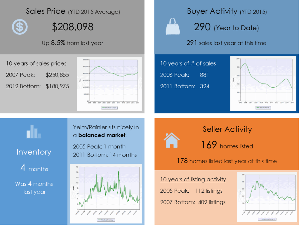 Yelm Rainier WA real estate market update for June 2015
