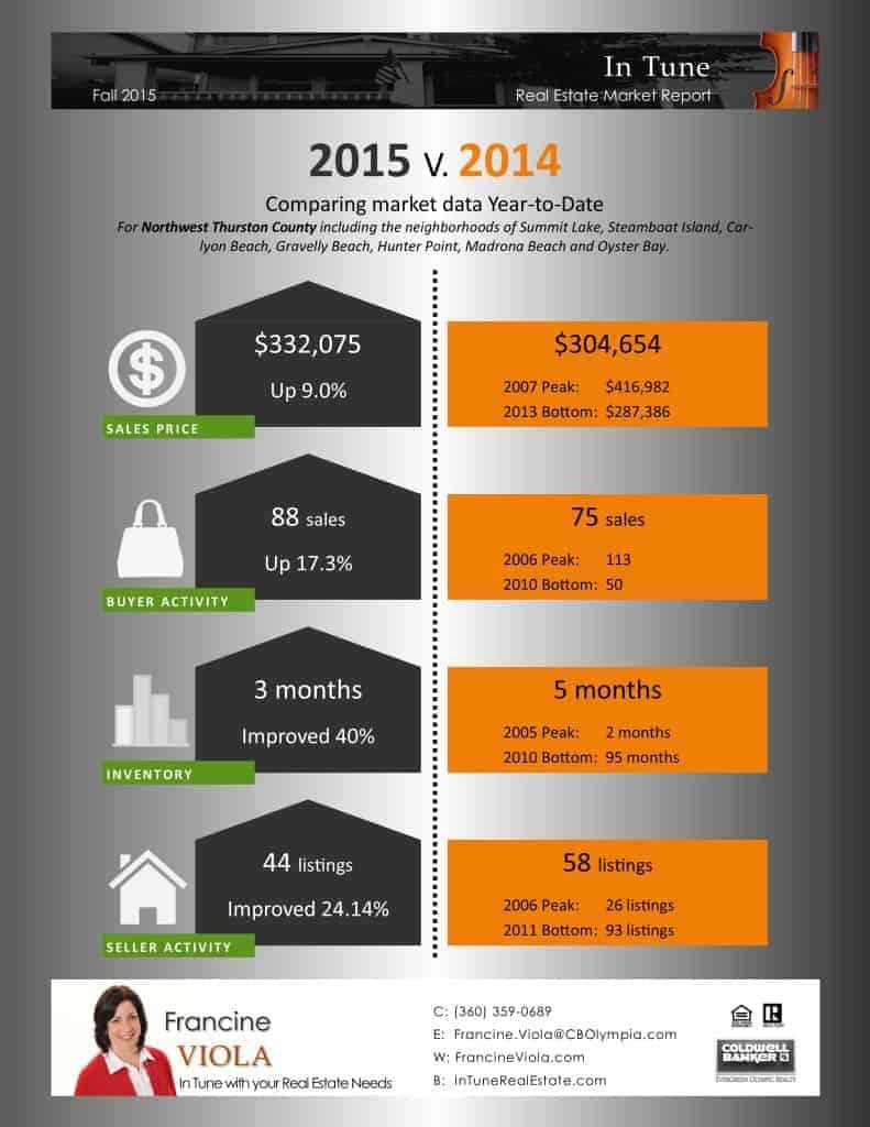 Summit Lake Sept 2015 market stats