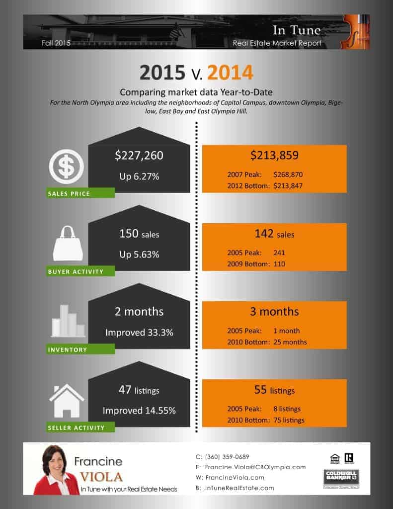 North Olympia real estate market September 2015