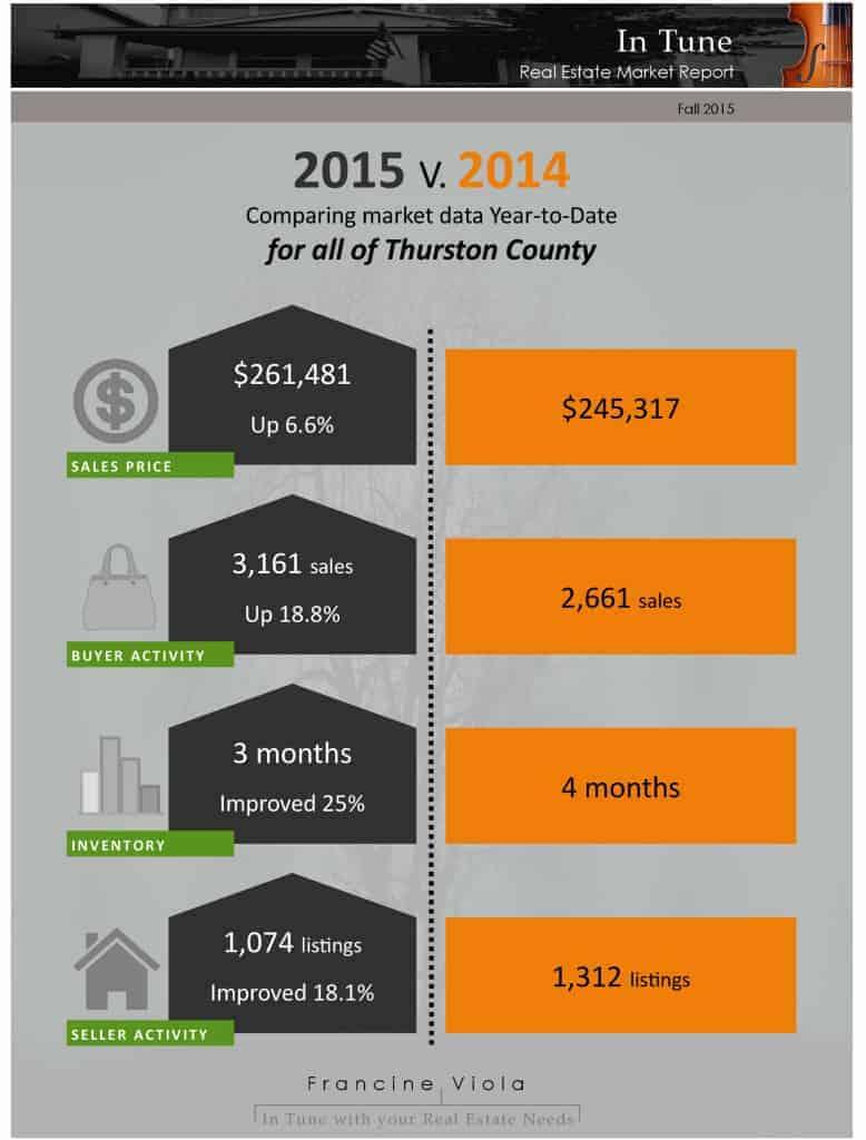 Thurston County WA real estate market update for September 2015
