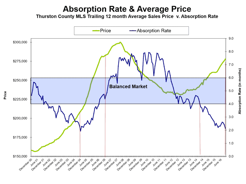 absorption-rate-and-avg-price