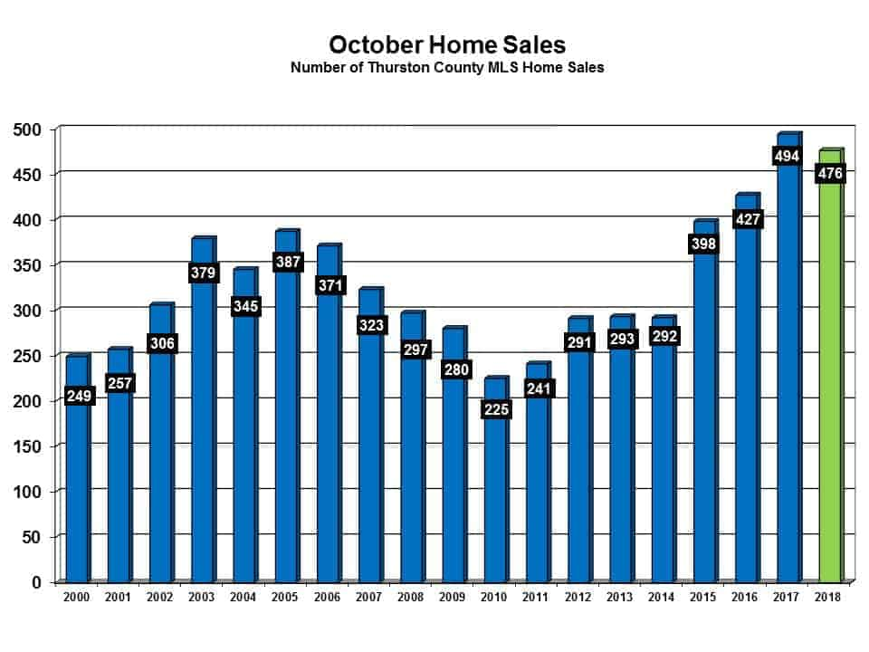 All of Thurston County Market Overview – Francine Viola, Realtor